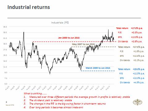 investor-behaviour