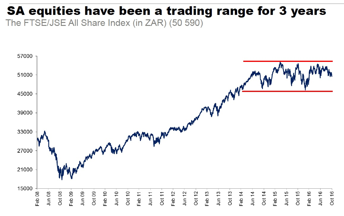 sa-equities-have-been-a-trading-range-for-3-years