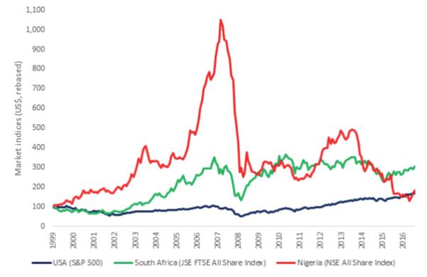Index returns excluding dividends